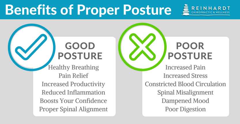 Infographic stating the benefits of good posture and the negatives of poor posture